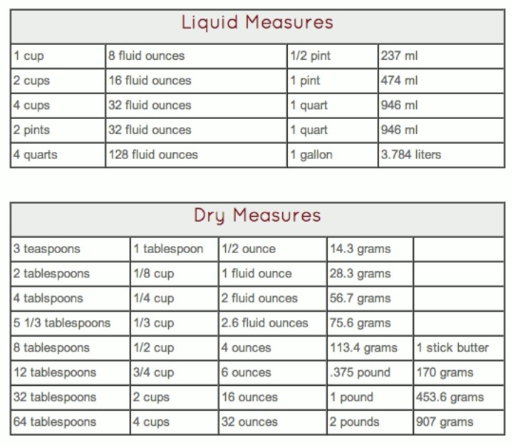 dry measurement chart video search engine at