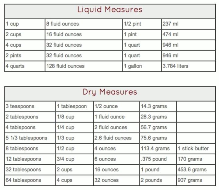 Liquid Measurements Chart - Liquid Measurements Chart