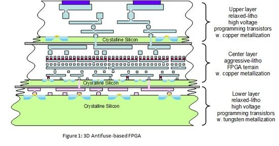 Last time we discussed three-dimensional FPGAs, it became clear that there are two major areas that block wider acceptance of current 2D FPGAs: their relative inefficiency in area (i.e., cost) power and performance as compared to ASICs, and the limited number of sizes that are offered by vendors due to the high cost associated with each family member.