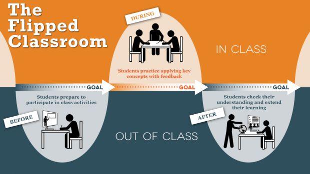 5 video illustrano come utilizzare strumenti per la flipped classroom
