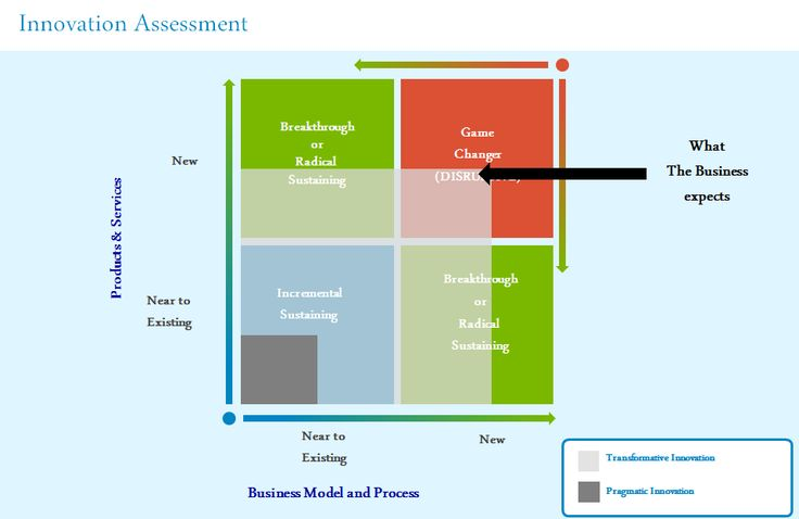 Innovation Assessment.
