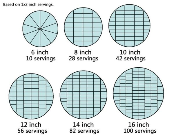 NEW Round Cake Serving Guide Chart