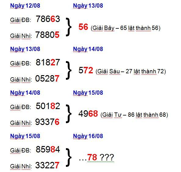 Soi cầu bạch thủ miền Bắc 24h - Dự đoán XSMB thứ 4