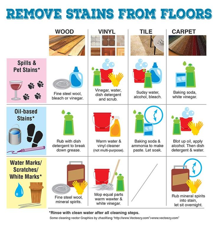 Removing stains from your flooring helpful tips good for Removing stains from laminate floors