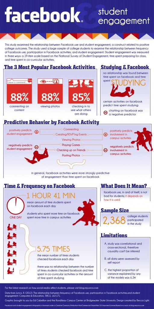 Facebook and student engagement infographicStudent Infographic, Student Engagement, Social Media, Facebook Student, Education, Socialmedia, Colleges Student, Facebook Infografia, Engagement Infographic