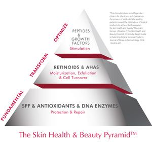 The skin health & beauty pyramid. The ultimate guide to what you NEED for your skin