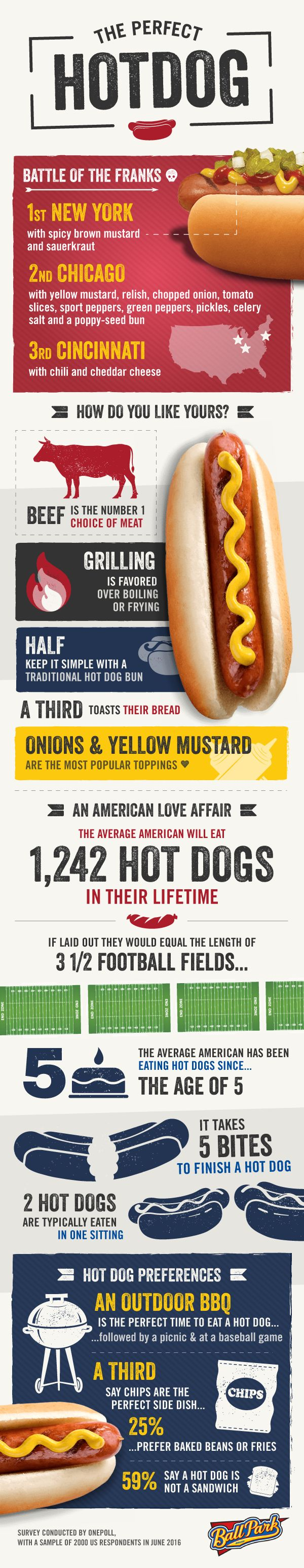 To celebrate #NationalHotDogDay in the US on the 14th July sausage brand Ball Park wanted to find out what made the perfect Hot Dog. Did you know? The average American loves hot dogs so much that they will eat 1,242 hot dogs in their lifetime! #hotdog #bbq #food #USA