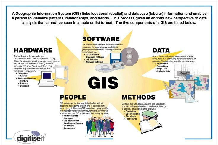 geographic information systems and evapotranspiration Geographic information systems (gis) the gis program creates, maintains, and analyzes county geospatial data and develops maps and applications to present this data to users check out our maps page for maps, applications, and other related resources.