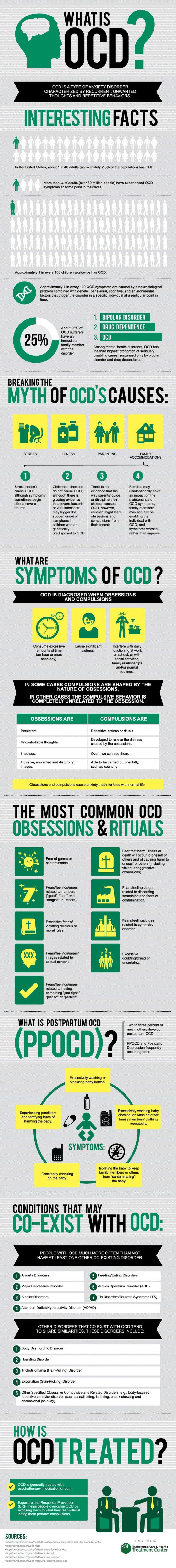 Good overview/visual of OCD Wow. It's interesting to see this in writing. Almost 20 years of this.