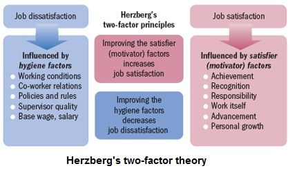 Frederick Herzberg's two-factor theory | Ahmed Kamar | Pulse | LinkedIn