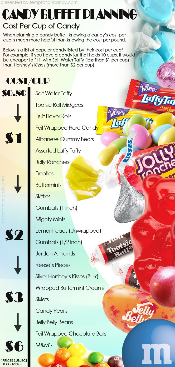 When planning a candy buffet, knowing a candy's cost per cup is much more helpful than knowing the cost per pound.  This is our list of popular candy listed by their cost per cup. For example, if you have a candy jar that holds 10 cups, it would be cheaper to fill it with Salt Water Taffy (less than $1 per cup) than Hershey's Kisses (more than $2 per cup). We hope this tool will help you budget out the candy for your candy buffet! #candybuffet