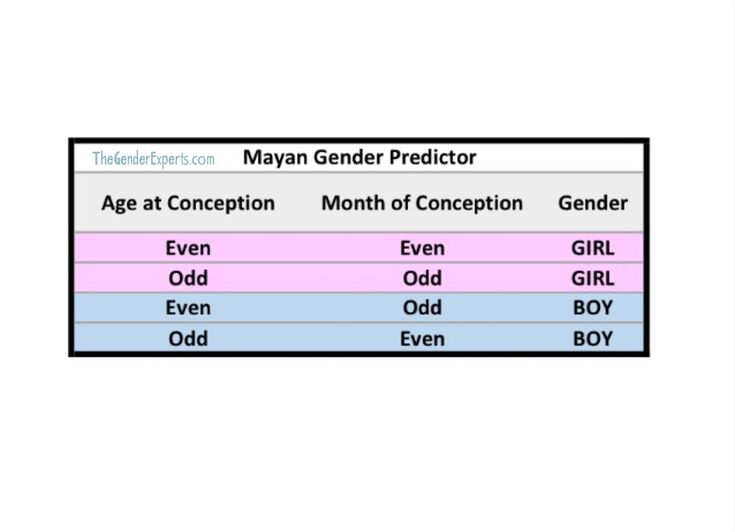Ring Gender Test For Twins