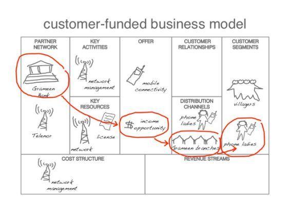 ... Business Models Beyond Profit