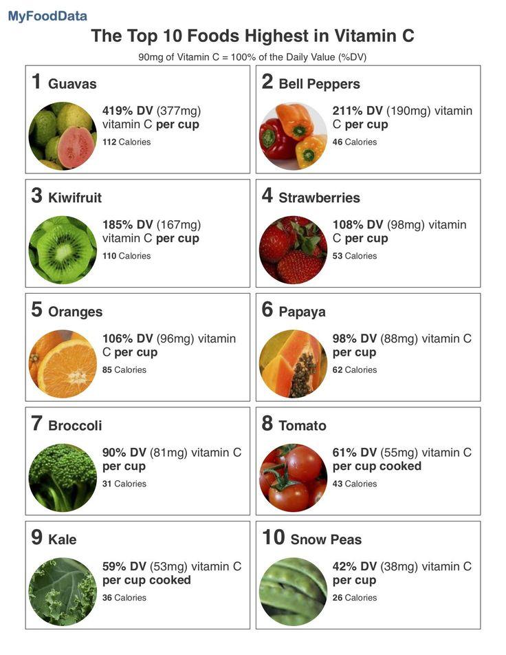 Top 10 Foods Highest in Vitamin C | Vitamin c foods ...