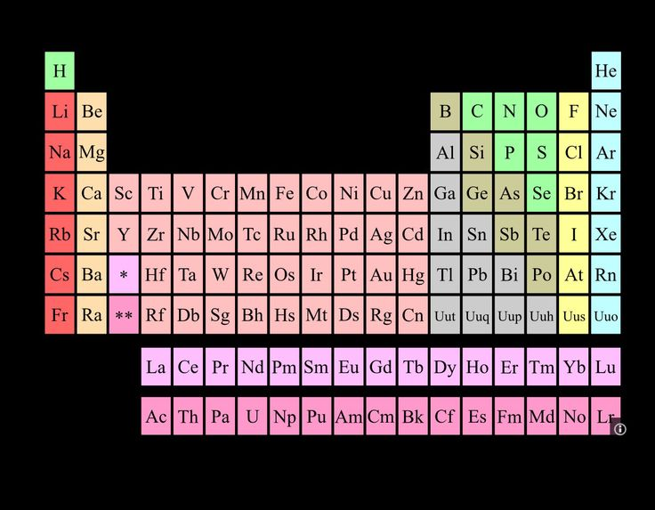20 best a biosfera images on pinterest chicken cleaning and periodic table of elements urtaz Gallery