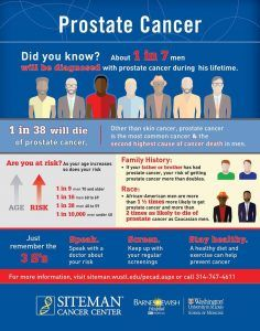 Prostate cancer will affect 1 in 5 men over their lifetime and is the most commo...