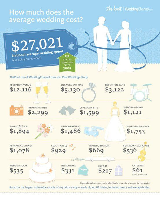 how much does the average wedding cost vancouver With how much is the average wedding photographer