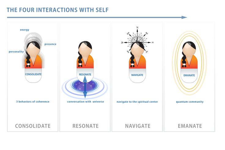 The Four Interactions.