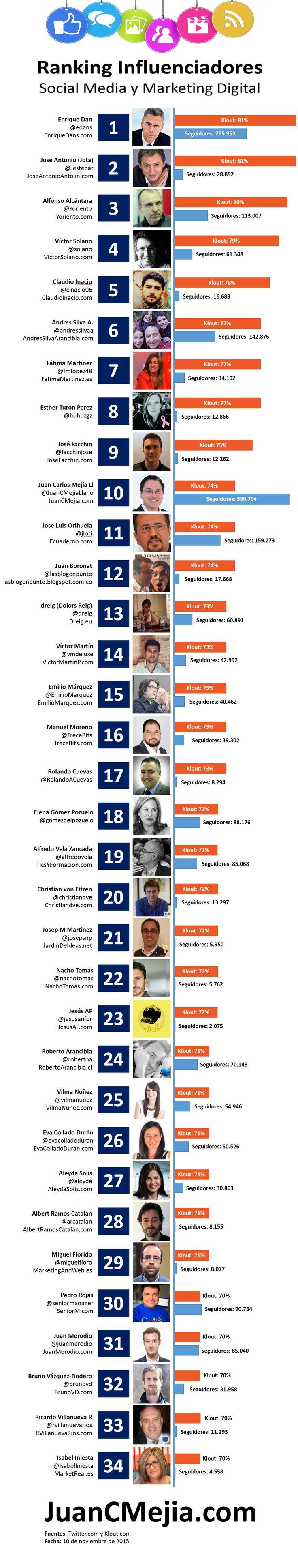 Ranking de influenciadores en español de social media y marketing digital. Actualizado noviembre de 2015. Infografía en español. #CommunityManager