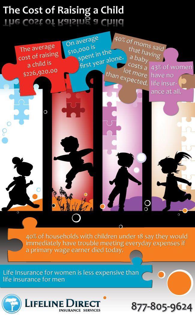 Life Insurance for Women The Cost of Raising child Infographic Life Insurance, Life Insurance tips, #LifeInsurance