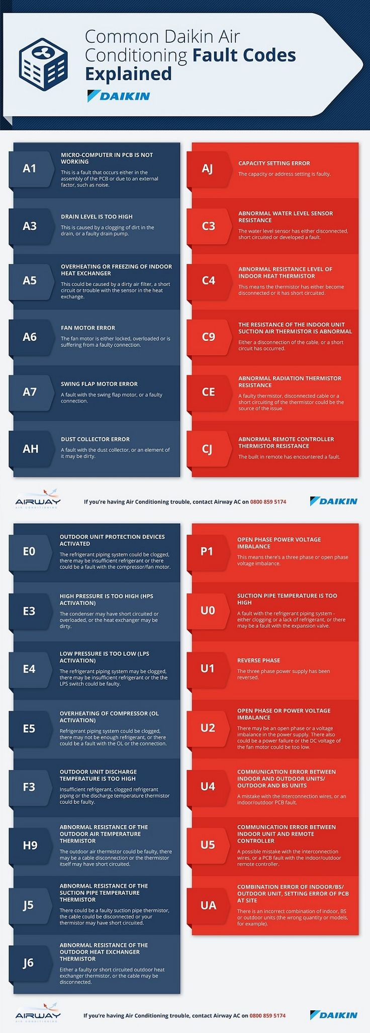 A h heating air conditioning service - Common Daikin Air Conditioning Fault Codes Explained Infographic