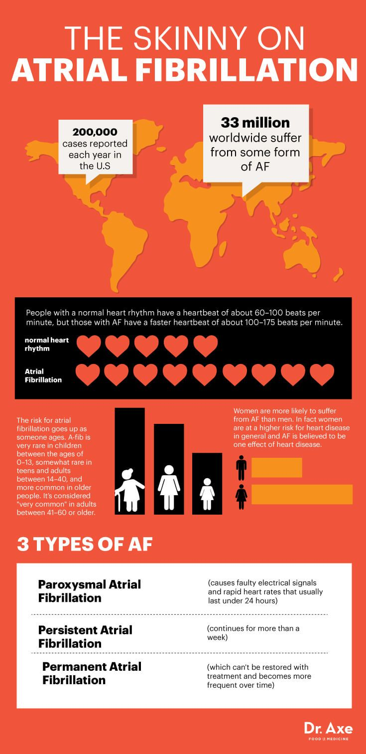 Atrial fibrillation facts - Dr. Axe