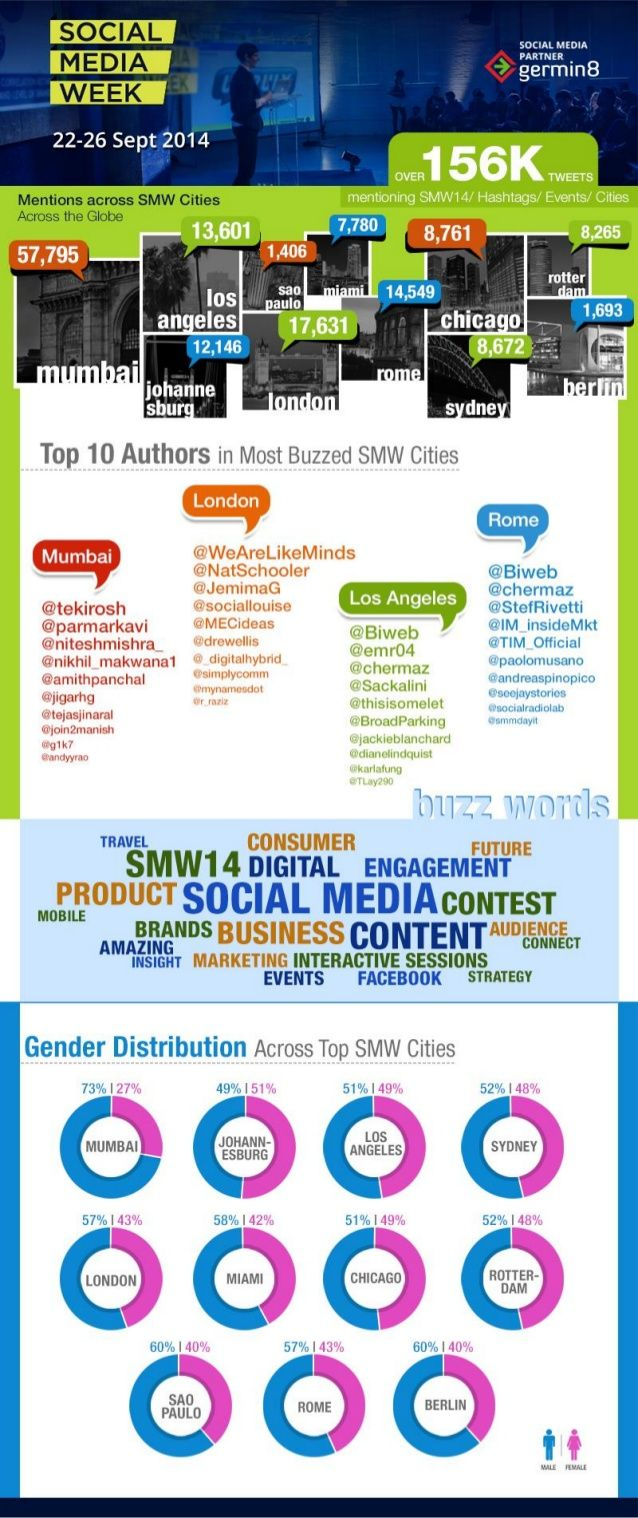 Social Media Analytics for #SMW14. Here are the highlights around Social Media Week Sept 2014 globally.  #SMW14