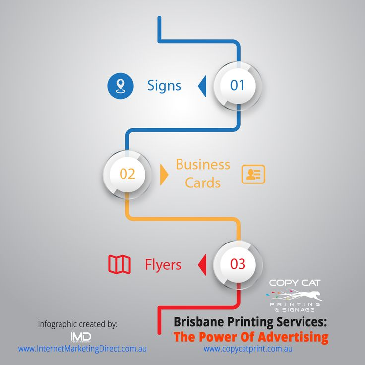 Brisbane Printing Services - The Power Of Advertising