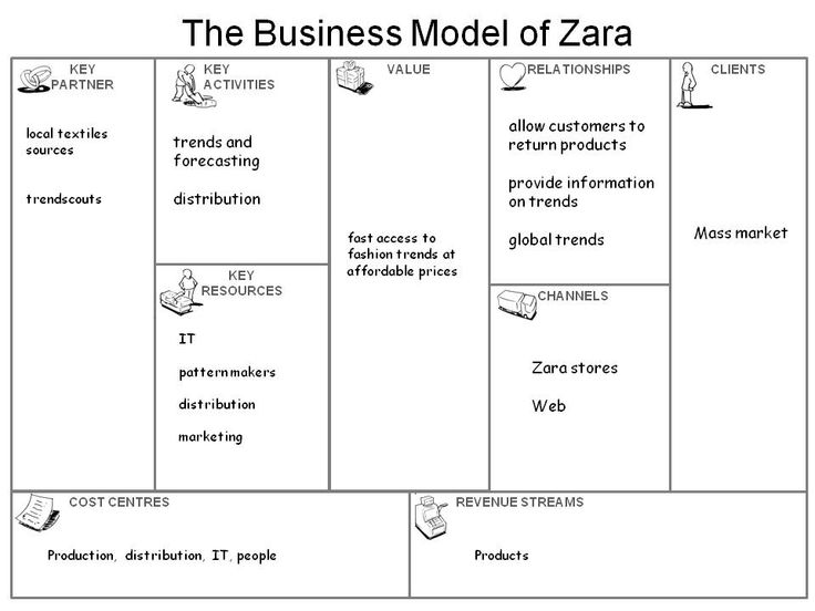 The 25 best business model template ideas on pinterest business the business model of zara httpbusinessmodelcanvascase toneelgroepblik Image collections