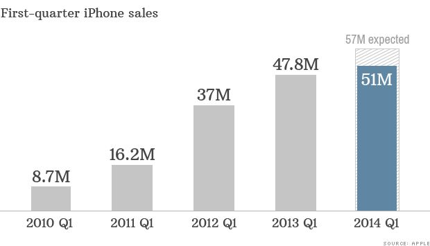 Apple's iPhone sales disappoint