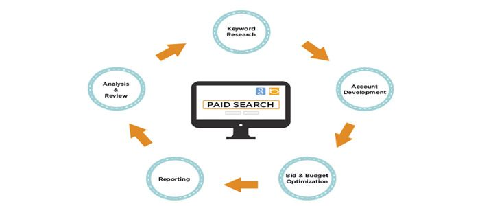 WebDragons a Well Structured PPC & Advertising Company in Chennai, Start using Adwords today to get Instant Traffic and Immediate Results.