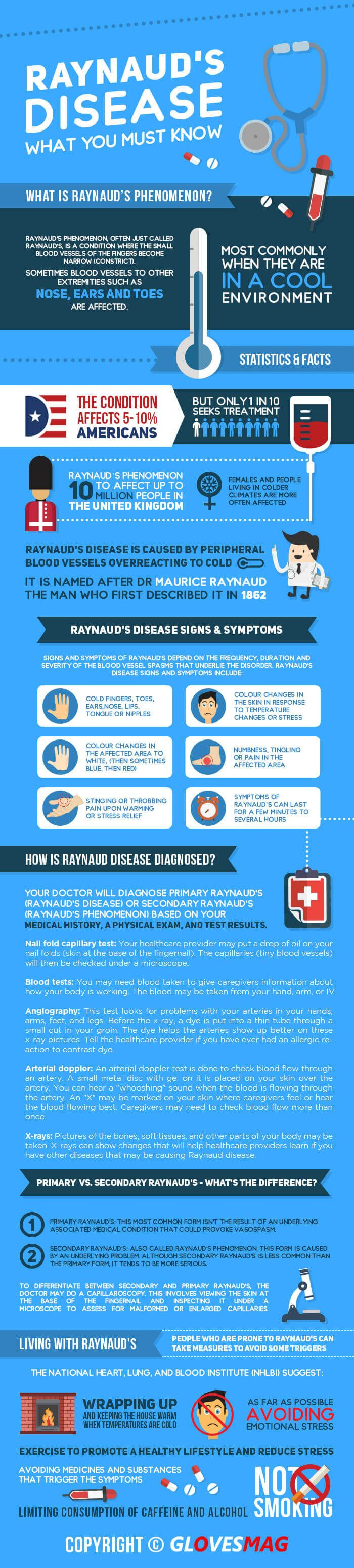 Raynauds disease:  what you must know inforgaphic