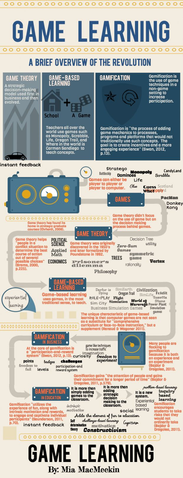 Different Types of GameEnhanced Learning Infographic e
