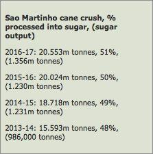 Zucchero, Sao Martinho: in aumento la produzione brasiliana - Materie Prime - Commoditiestrading