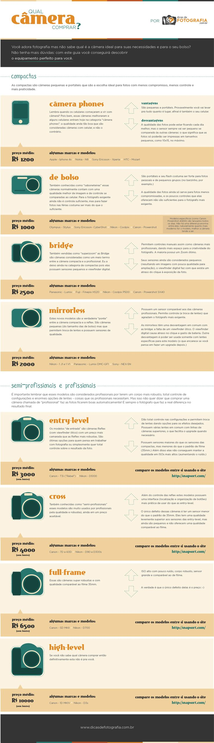 Qual câmera comprar? : Dicas de Fotografia