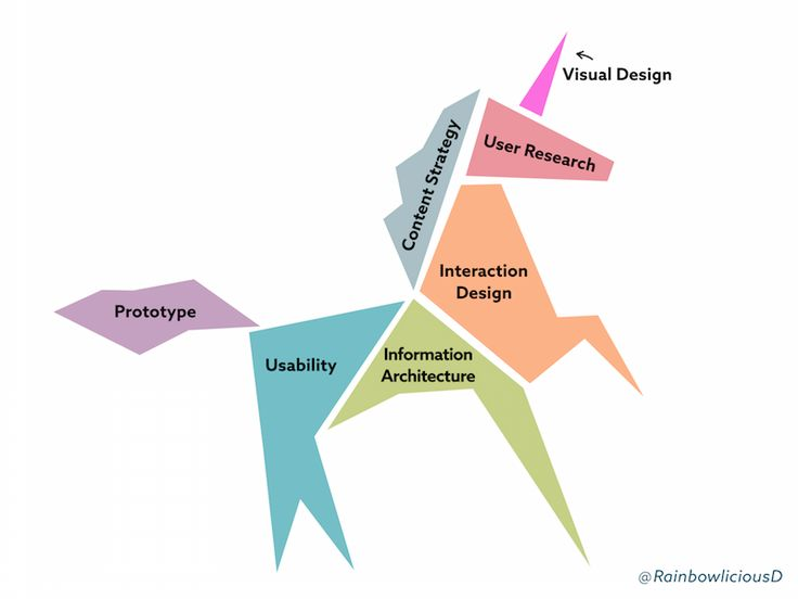 Best Ux Design Images On   Service Design Design