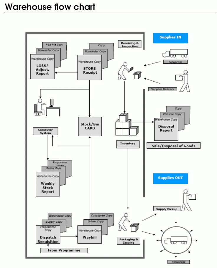 20 best flow charts images on pinterest