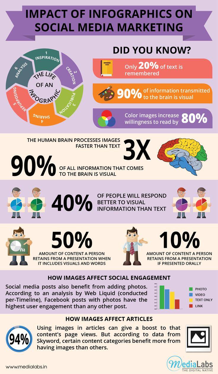 Hvad er det infographics kan, som ord alene ikke kan?