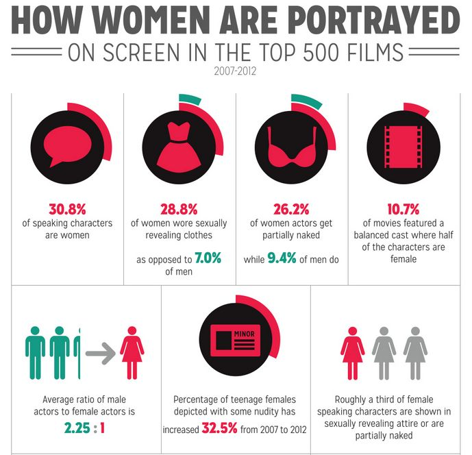 11 best images about Statistics on Pinterest | Posts, Infographic ...