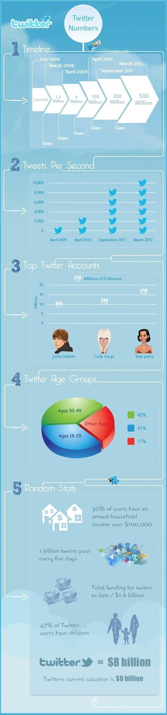 Twitter Numbers #FormaciónEbusiness #Infografia cc: @Linda Bruinenberg Bruinenberg Whitley Managers Latam