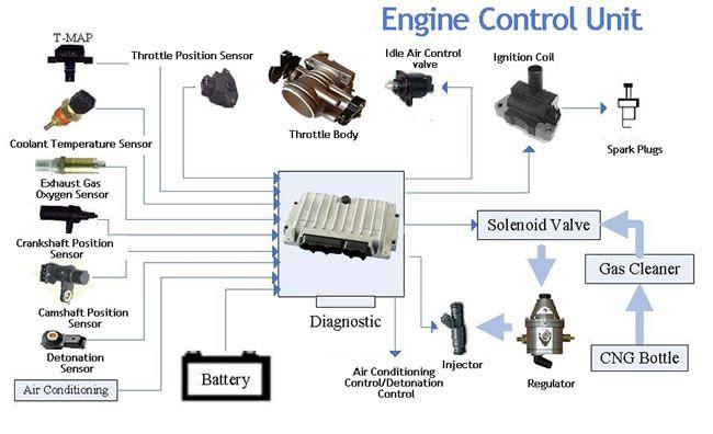 ECU (Engine Control Unit) Cars,ECM,Parts,Functioning - Aermech.com