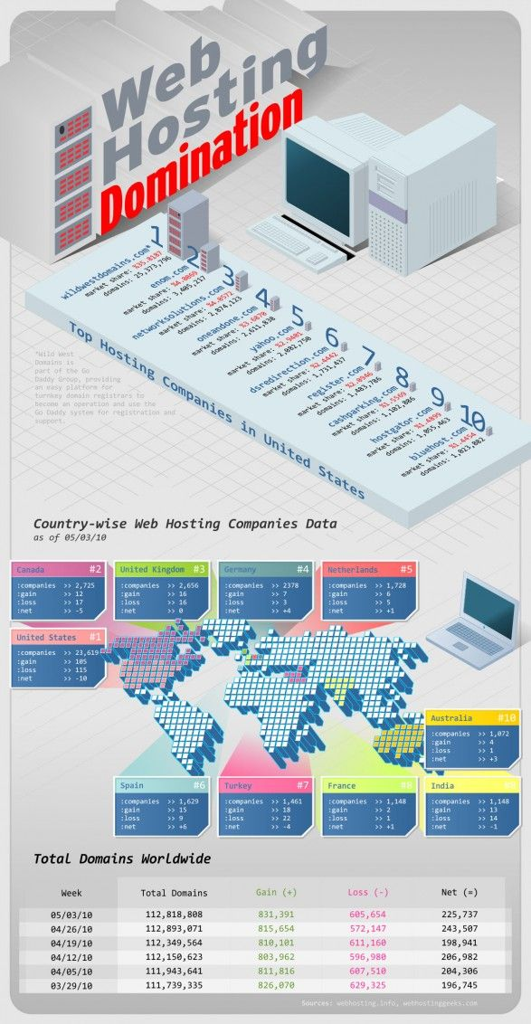 Web Hosting Domination.  Top companies and worldwide domain and hosting info.  - http://www.TheHostingNews.com