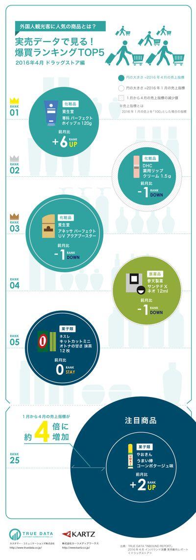 実売データで見る!外国人観光客に人気の商品とは? なぜかうまい棒。インフォグラフィックス infographics design -infogra.me(インフォグラミー)