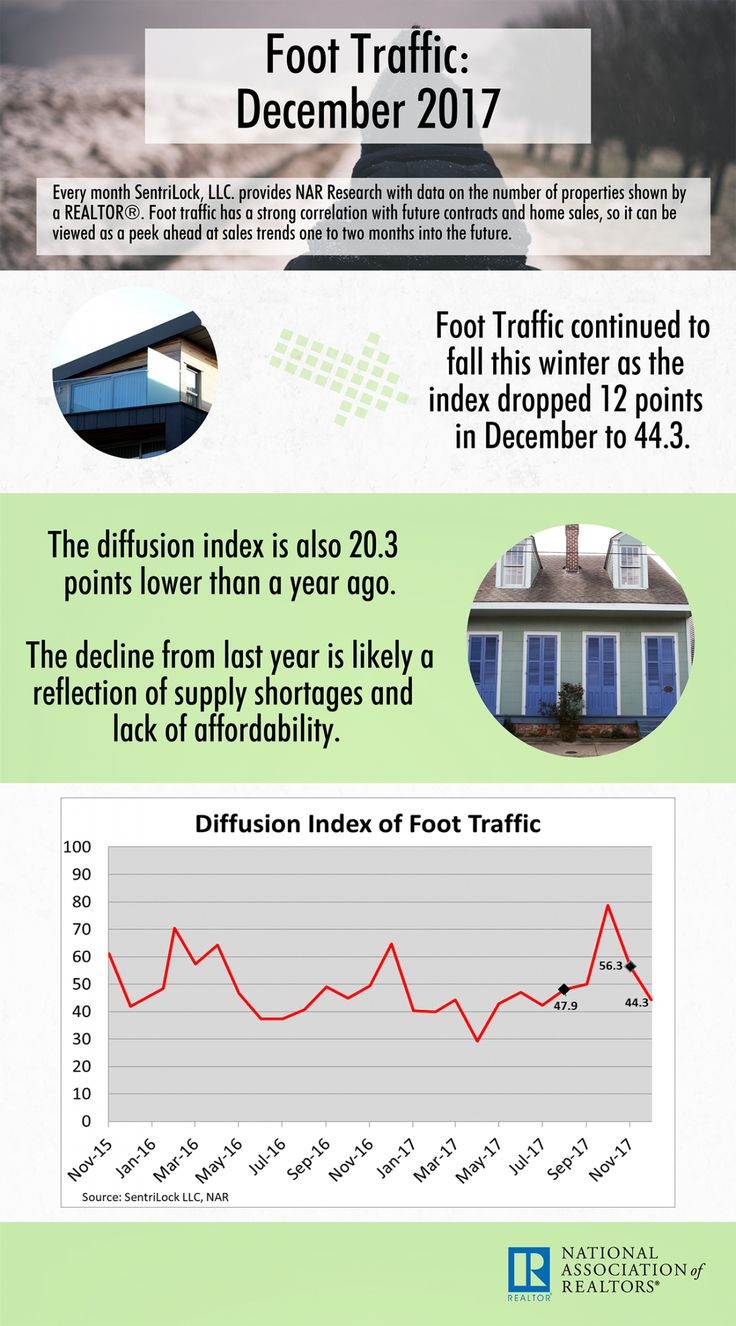 Best Foot Traffic Images On   Statistics Real Estate