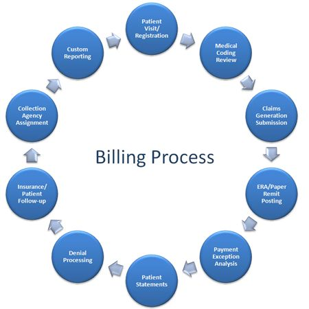eligibility payment and billing procedres Hfs medical providers non-institutional providers physician billing  about co-payment amounts and applicable eligibility  payment for a procedure identified on .