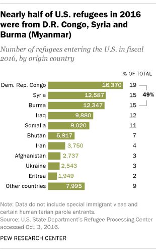 Of the 84,995 refugees admitted in fiscal 2016, the largest - country of origin document
