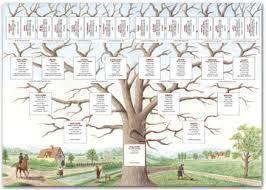 """Résultat de recherche d'images pour """"arbre généalogique gratuit à imprimer"""""""