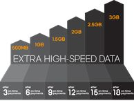 Boost Mobile debuts 'Growing Data' rate plans A first for the industry, Boost Mobile's new plans reward customers with more monthly data just for paying their bills on time.