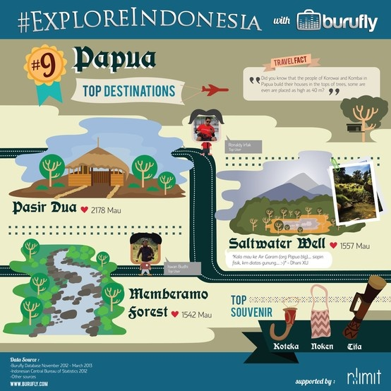 Interesting Facts of Papua from www.burufly.com