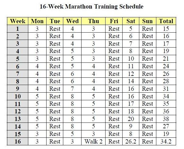 16 Week Marathon Training Schedule | 29 – Training In Progress – Chicago Marathon!